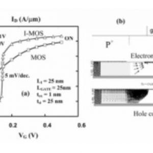 ترانزیستور I-MOS (Impact-Ionization MOS)