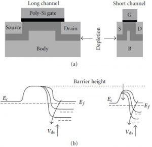 اثر طول کانال، ضخامت اکسید و انواع ناخالصی
