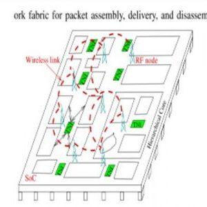 پروتکلSD-MAC برای شبکه بر تراشه بی سیم (WNoC)