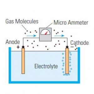 حسگرهای گاز الکتروشیمیایی