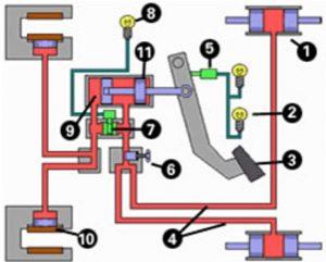 عملکرد سیستم های نوین ترمز خودروها